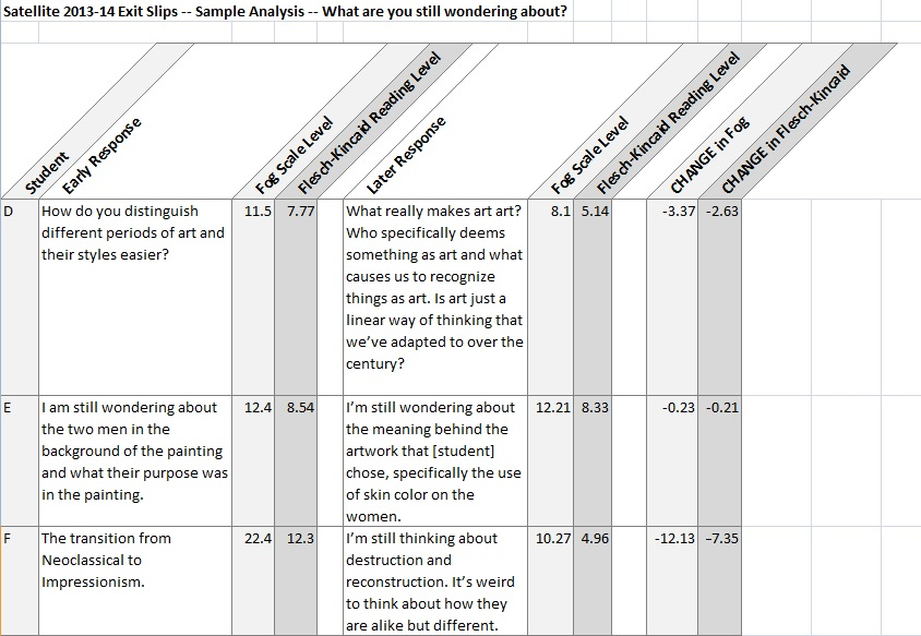 """Sample data answering the exit slip question, """"What are you still wondering about?"""" (Click to enlarge)"""
